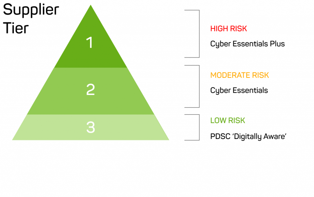 supply-chain-risk-categories